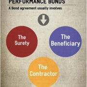 Performance Bonds